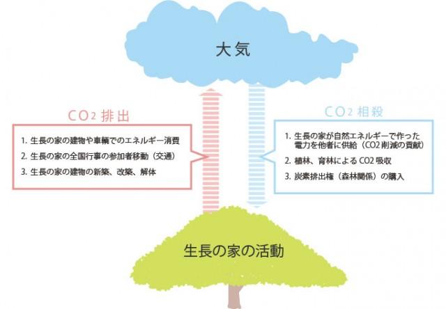 CO2排出⇔相殺