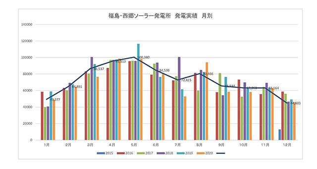 <「生長の家福島・西郷ソーラー発電所」発電量のグラフ>